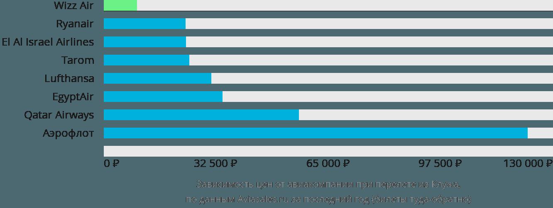 Динамика цен в зависимости от авиакомпании, совершающей перелет из Клужа