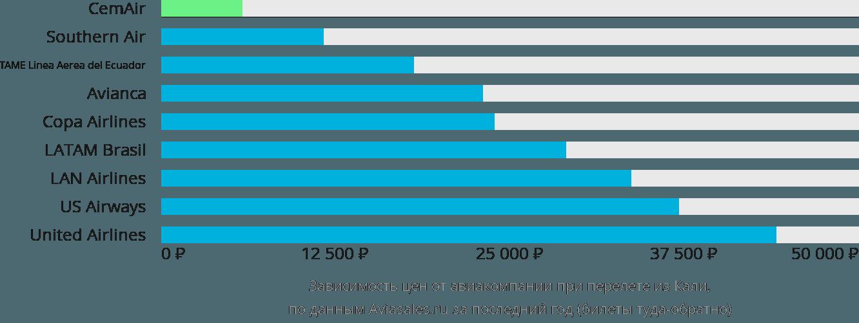 Динамика цен в зависимости от авиакомпании, совершающей перелет из Кали