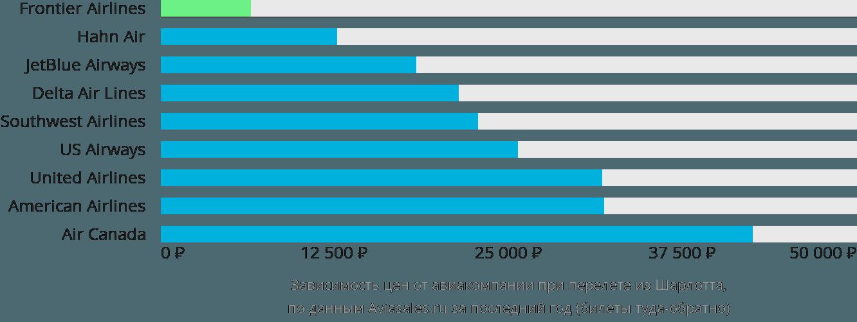 Динамика цен в зависимости от авиакомпании, совершающей перелет из Шарлотта