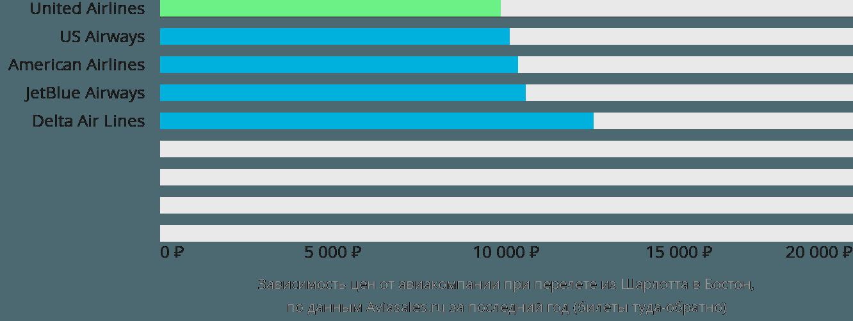 Динамика цен в зависимости от авиакомпании, совершающей перелет из Шарлотта в Бостон