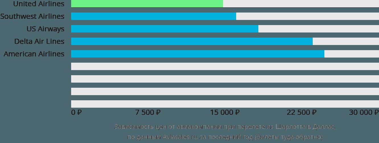 Динамика цен в зависимости от авиакомпании, совершающей перелет из Шарлотта в Даллас