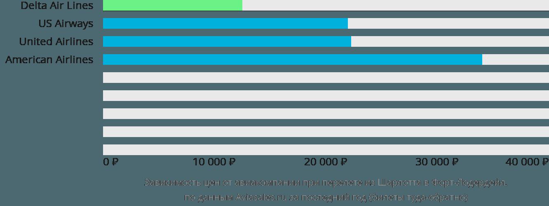 Динамика цен в зависимости от авиакомпании, совершающей перелет из Шарлотта в Форт-Лодердейл