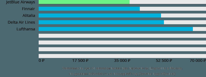 Динамика цен в зависимости от авиакомпании, совершающей перелет из Шарлотта в Москву