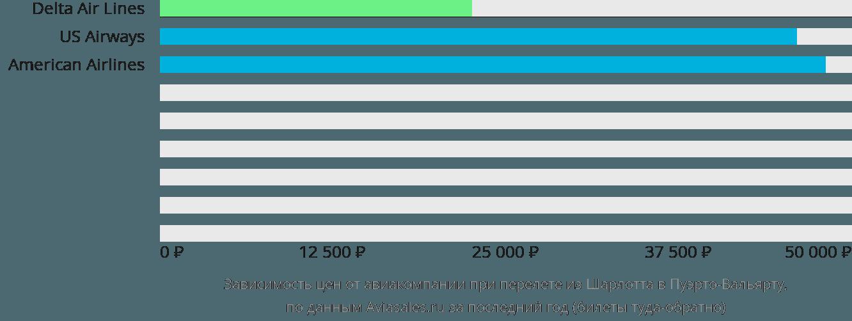 Динамика цен в зависимости от авиакомпании, совершающей перелет из Шарлотта в Пуэрто-Вальярту