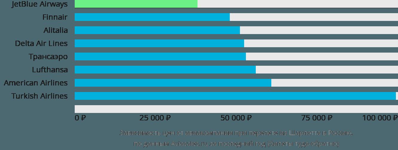 Динамика цен в зависимости от авиакомпании, совершающей перелет из Шарлотта в Россию
