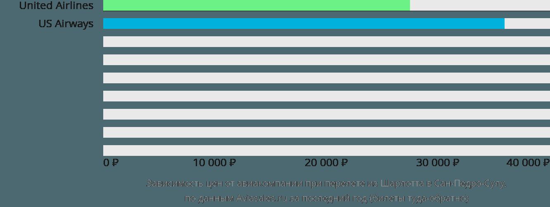 Динамика цен в зависимости от авиакомпании, совершающей перелет из Шарлотта в Сан-Педро-Сулу