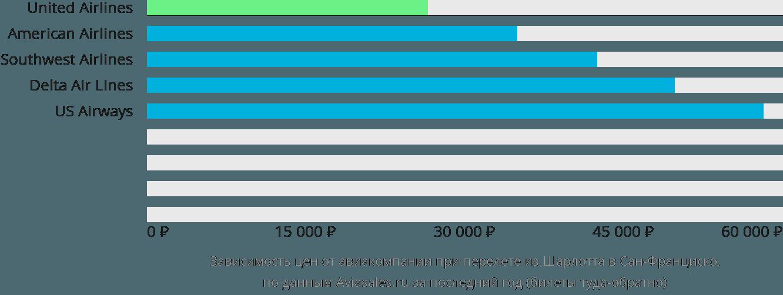 Динамика цен в зависимости от авиакомпании, совершающей перелет из Шарлотта в Сан-Франциско