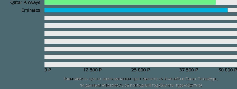 Динамика цен в зависимости от авиакомпании, совершающей перелет из Коломбо в Санкт-Петербург