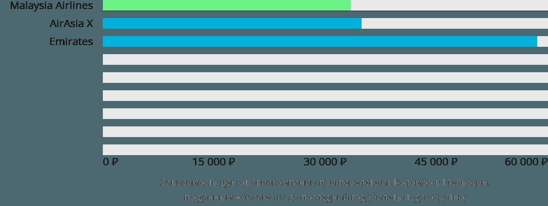 Динамика цен в зависимости от авиакомпании, совершающей перелет из Коломбо в Мельбурн