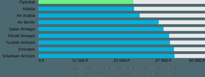 Динамика цен в зависимости от авиакомпании, совершающей перелет из Коломбо в Москву