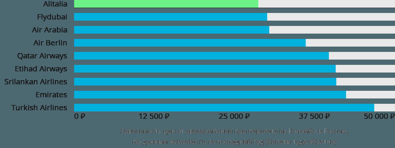 Динамика цен в зависимости от авиакомпании, совершающей перелет из Коломбо в Россию