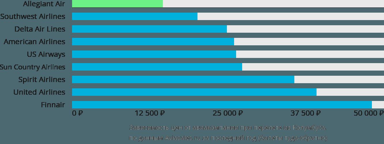 Динамика цен в зависимости от авиакомпании, совершающей перелет из Колумбуса