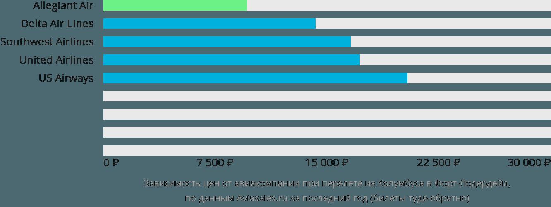 Динамика цен в зависимости от авиакомпании, совершающей перелет из Колумбуса в Форт-Лодердейл
