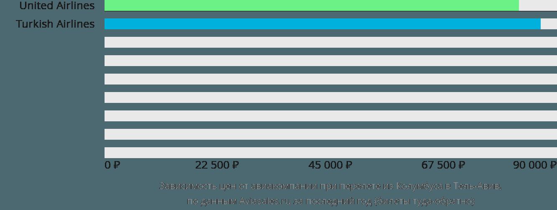 Динамика цен в зависимости от авиакомпании, совершающей перелет из Колумбуса в Тель-Авив