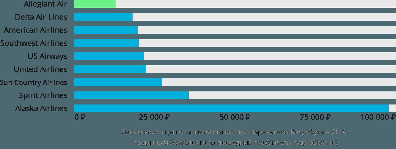 Динамика цен в зависимости от авиакомпании, совершающей перелет из Колумбуса в США