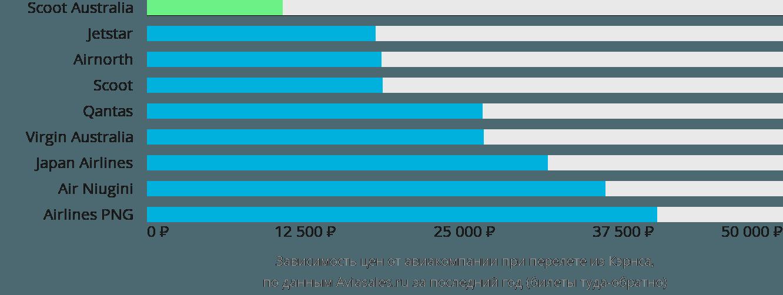 Динамика цен в зависимости от авиакомпании, совершающей перелет из Кэрнса
