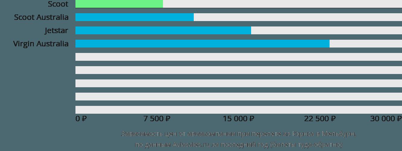 Динамика цен в зависимости от авиакомпании, совершающей перелет из Кэрнса в Мельбурн