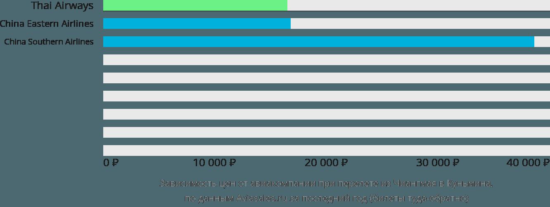 Динамика цен в зависимости от авиакомпании, совершающей перелет из Чиангмая в Куньмина