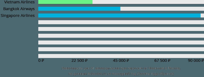 Динамика цен в зависимости от авиакомпании, совершающей перелет из Чиангмая в Москву