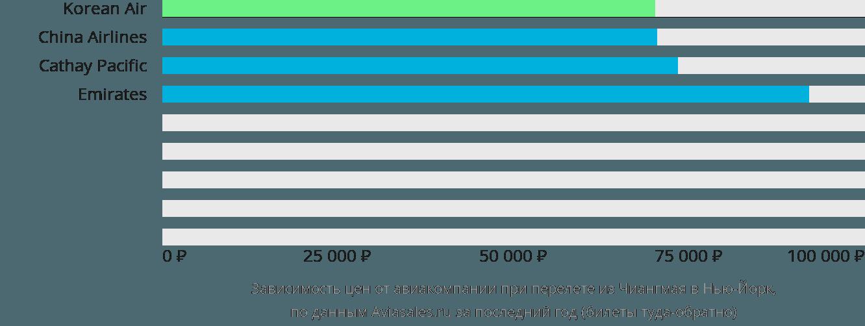 Динамика цен в зависимости от авиакомпании, совершающей перелет из Чиангмая в Нью-Йорк