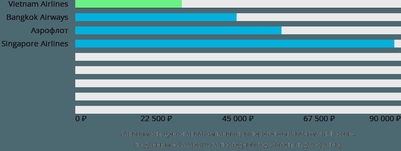 Динамика цен в зависимости от авиакомпании, совершающей перелёт из Чиангмая в Россию