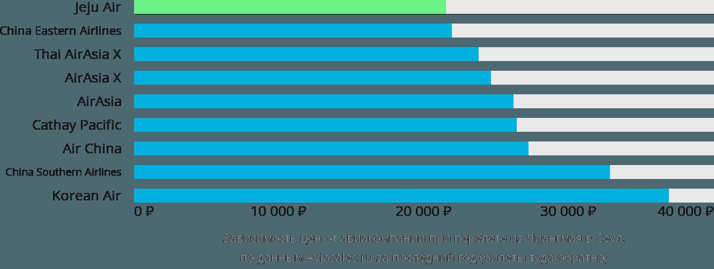 Динамика цен в зависимости от авиакомпании, совершающей перелет из Чиангмая в Сеул