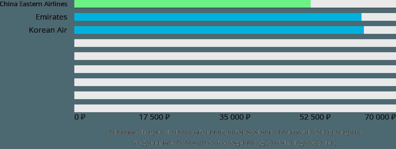 Динамика цен в зависимости от авиакомпании, совершающей перелет из Чиангмая в Сан-Франциско