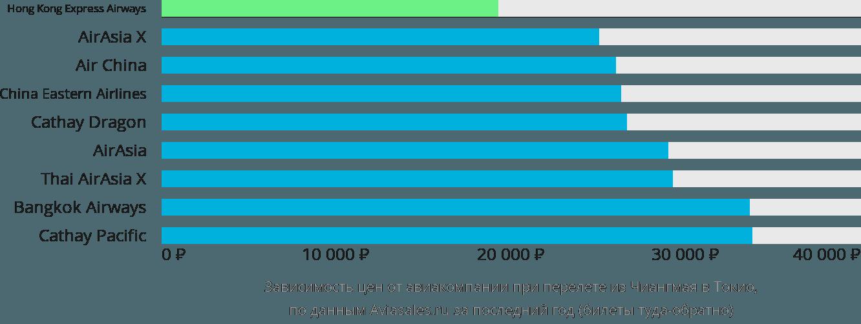 Динамика цен в зависимости от авиакомпании, совершающей перелет из Чиангмая в Токио
