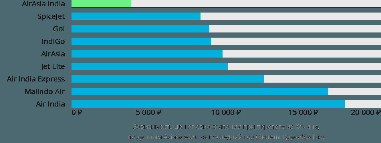 Динамика цен в зависимости от авиакомпании, совершающей перелет из Кочина