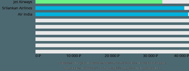 Динамика цен в зависимости от авиакомпании, совершающей перелет из Кочина в Лондон