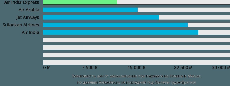 Динамика цен в зависимости от авиакомпании, совершающей перелет из Кочина в Маскат