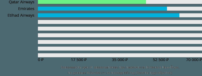Динамика цен в зависимости от авиакомпании, совершающей перелет из Кочина в Нью-Йорк