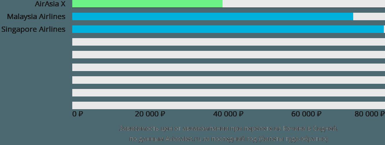 Динамика цен в зависимости от авиакомпании, совершающей перелет из Кочина в Сидней