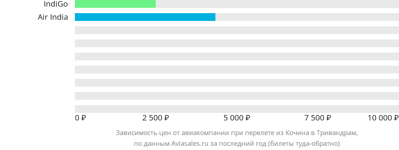 Динамика цен в зависимости от авиакомпании, совершающей перелет из Кочина в Тривандрам