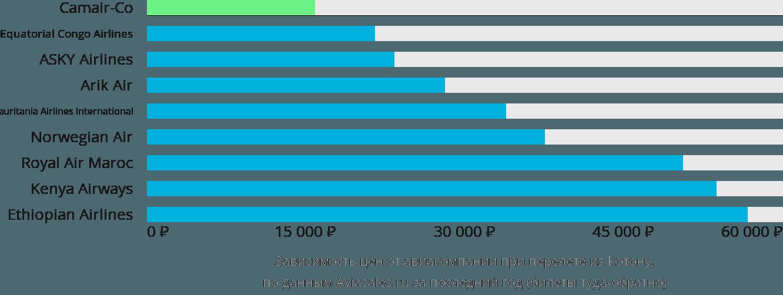 Динамика цен в зависимости от авиакомпании, совершающей перелет из Котону