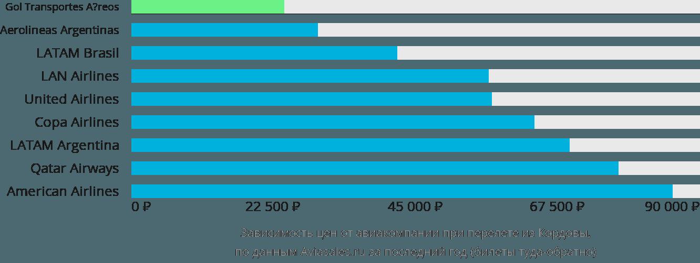 Динамика цен в зависимости от авиакомпании, совершающей перелет из Кордовы