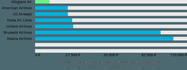 Динамика цен в зависимости от авиакомпании, совершающей перелет из Колорадо-Спрингс