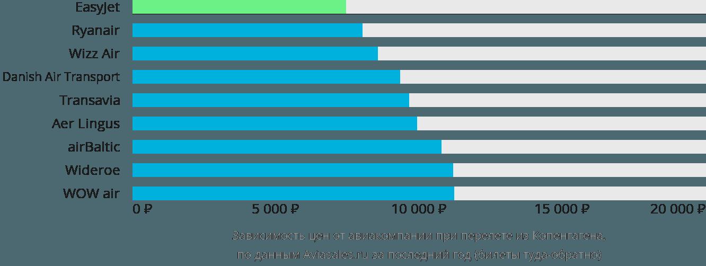 Динамика цен в зависимости от авиакомпании, совершающей перелет из Копенгагена