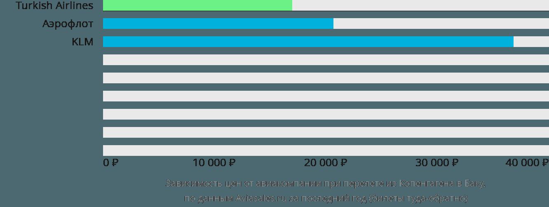 Динамика цен в зависимости от авиакомпании, совершающей перелет из Копенгагена в Баку