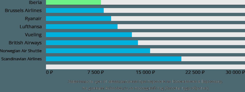 Динамика цен в зависимости от авиакомпании, совершающей перелет из Копенгагена в Барселону
