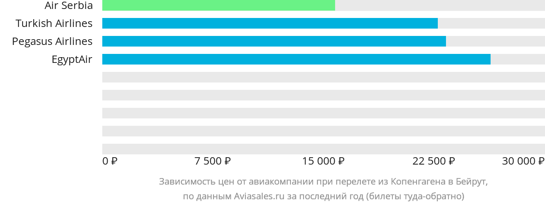 Динамика цен в зависимости от авиакомпании, совершающей перелет из Копенгагена в Бейрут
