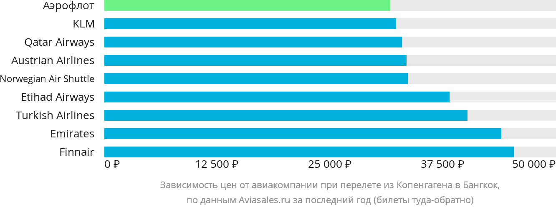 Динамика цен в зависимости от авиакомпании, совершающей перелет из Копенгагена в Бангкок