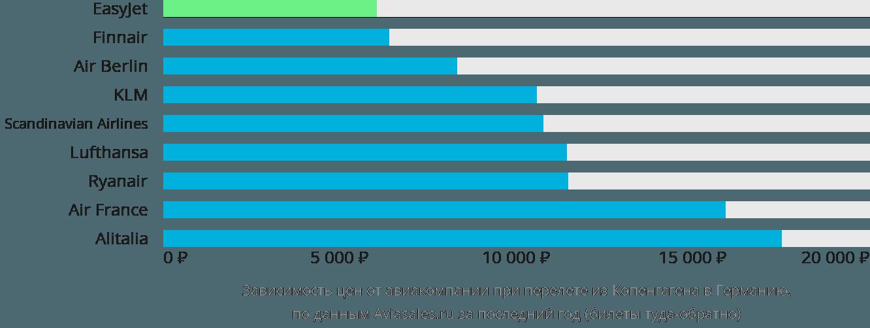 Динамика цен в зависимости от авиакомпании, совершающей перелет из Копенгагена в Германию