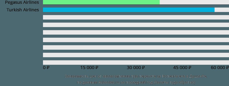 Динамика цен в зависимости от авиакомпании, совершающей перелет из Копенгагена в Душанбе