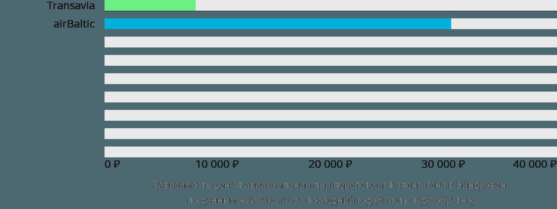 Динамика цен в зависимости от авиакомпании, совершающей перелет из Копенгагена в Эйндховен