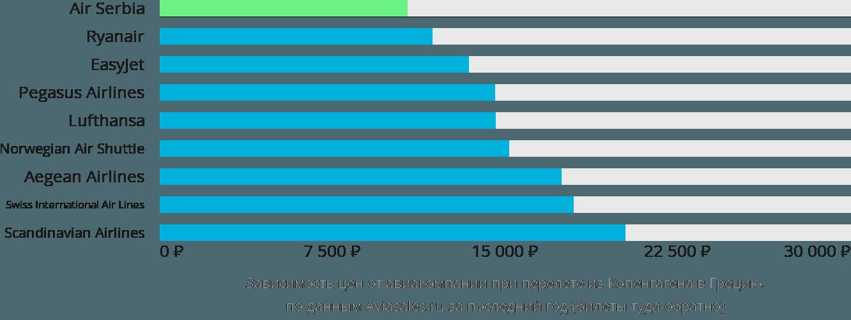 Динамика цен в зависимости от авиакомпании, совершающей перелет из Копенгагена в Грецию