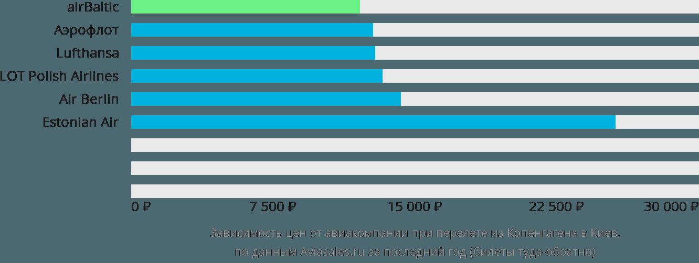 Динамика цен в зависимости от авиакомпании, совершающей перелет из Копенгагена в Киев
