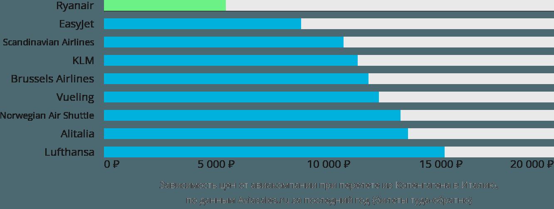 Динамика цен в зависимости от авиакомпании, совершающей перелет из Копенгагена в Италию