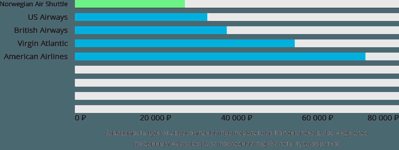 Динамика цен в зависимости от авиакомпании, совершающей перелет из Копенгагена в Лос-Анджелес