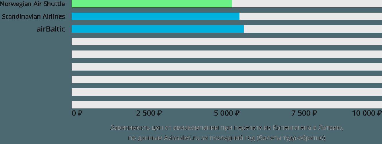 Динамика цен в зависимости от авиакомпании, совершающей перелёт из Копенгагена в Латвию